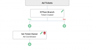 Ad Ticket Automation Workflow